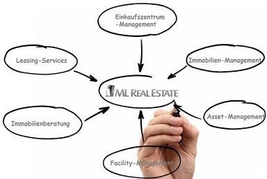 Leasing Services Einkaufszentrum Management Immobilien Management Immobilienberatung  Asset-Management